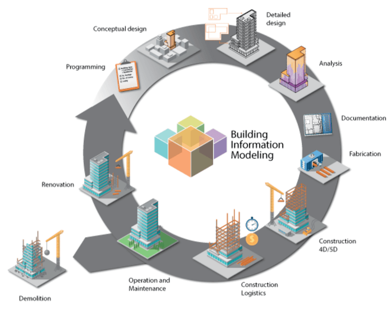 The stages of building information modeling