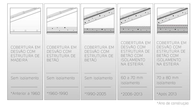 tipos cobertura na arquitetura e engenharia