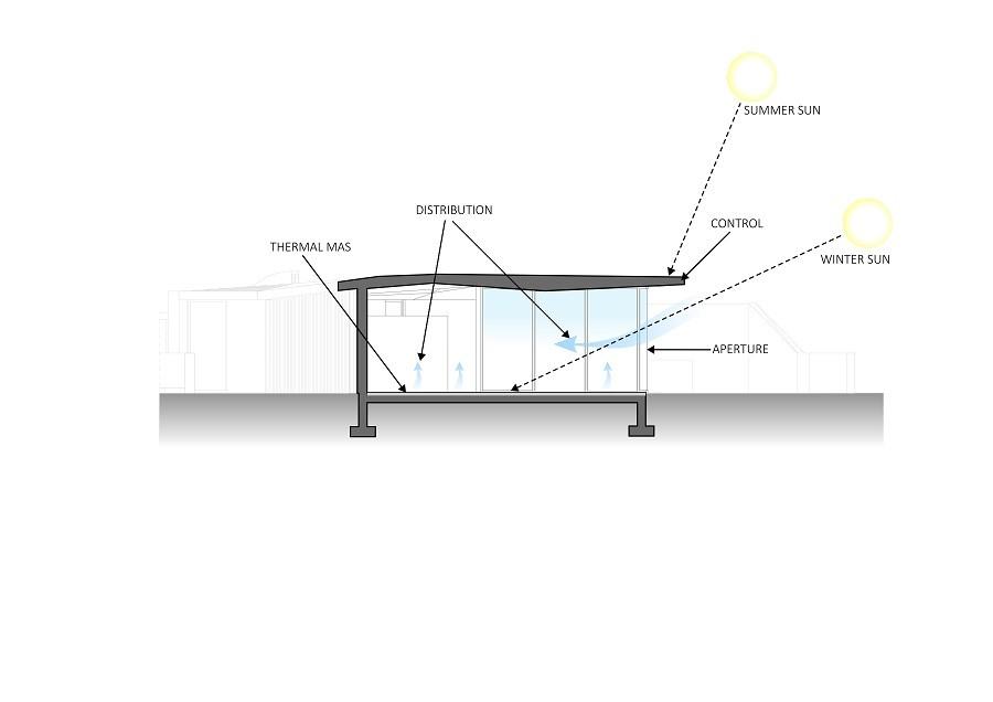 controlo termico projetos arquitetura