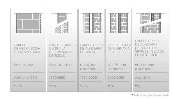 isolamento de parede arquitetura